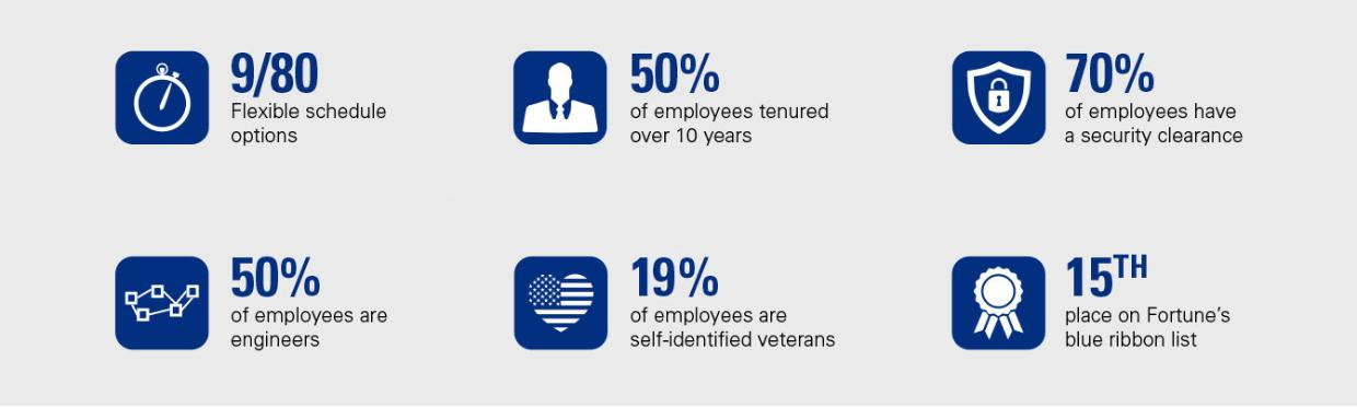 Reasons to build your careers here-9/80 schedules, 50% employees tenured over 10 years, 18% veterans