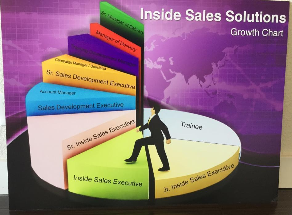inside sales solutions inc  careers and employment