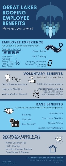 Great Lakes Roofing has got your covered with comprehensive employee benefits.