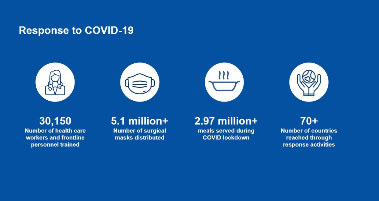 Wipro is supporting organizations helping communities impacted by COVID-19