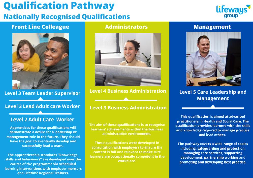 Qualifications Pathways at Lifeways