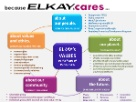 With Values at the heart of our culture, Elkay cares about our People, Planet, and ourcommunities.