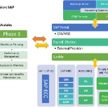 Cloud Hybrid Architecture