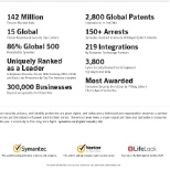 NortonLifeLock photo: Why we are the leader
