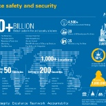 Infographic about Tyco Integrated Security